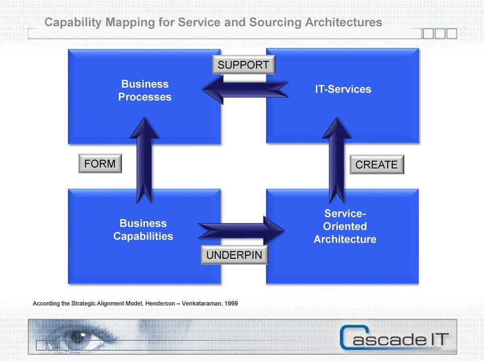Capabilities UNDERPIN Service- Oriented Architecture