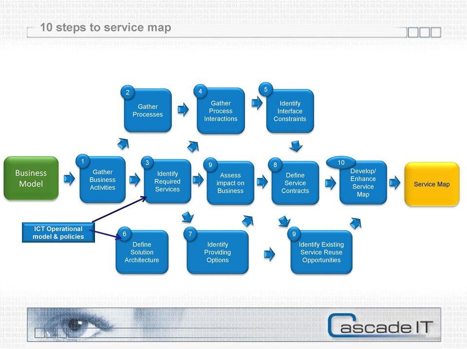 impact on Business Define Service Contracts Develop/ Enhance Service Map Service Map ICT Operational