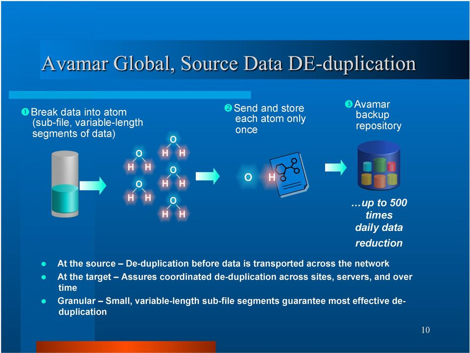 De-duplication before data is transported across the network At the target Assures coordinated de-duplication