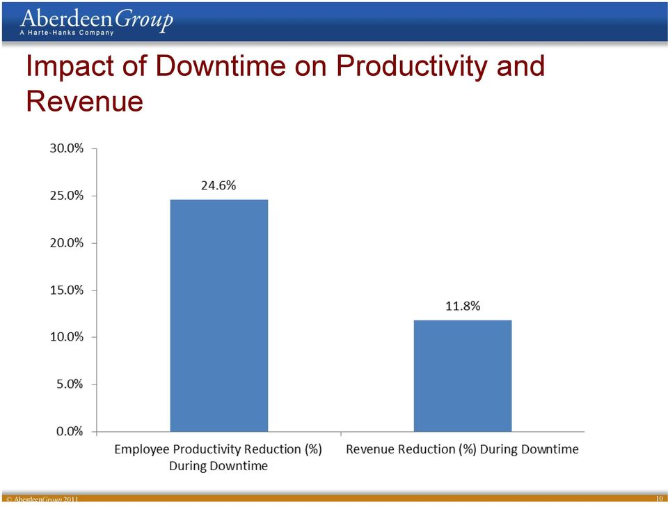 Productivity and