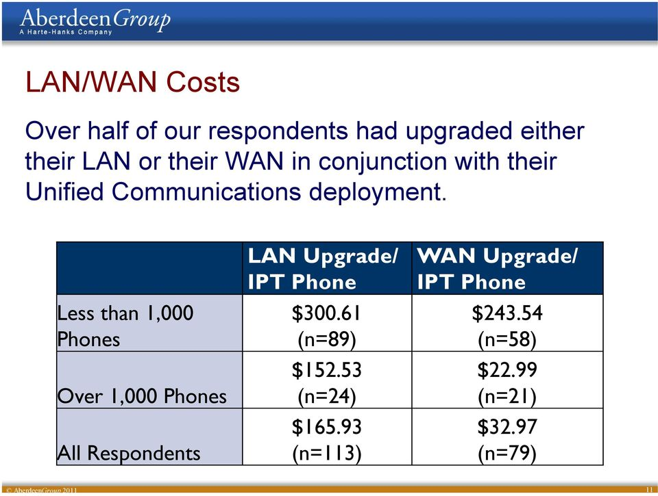 Less than 1,000 Phones Over 1,000 Phones All Respondents LAN Upgrade/ WAN Upgrade/ IPT