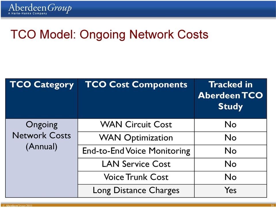 Circuit Cost WAN Optimization End-to-End Voice Monitoring LAN