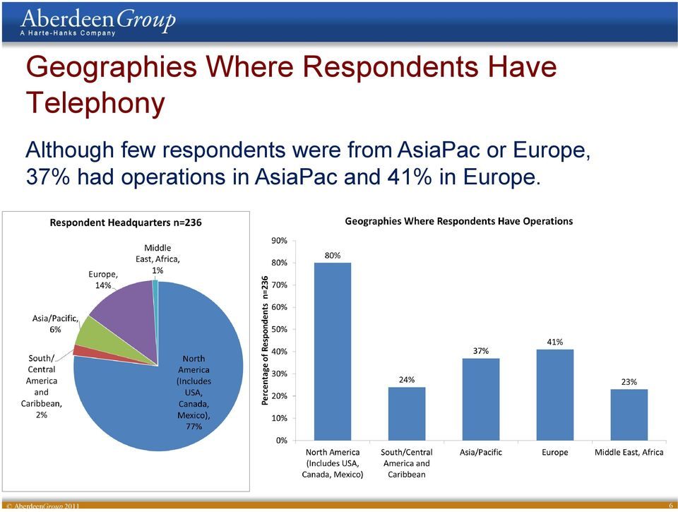 from AsiaPac or Europe, 37% had