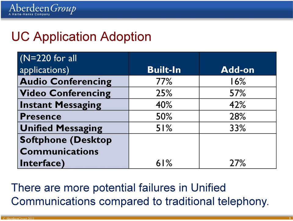 Messaging 51% 33% Softphone (Desktop Communications Interface) 61% 27% There are more