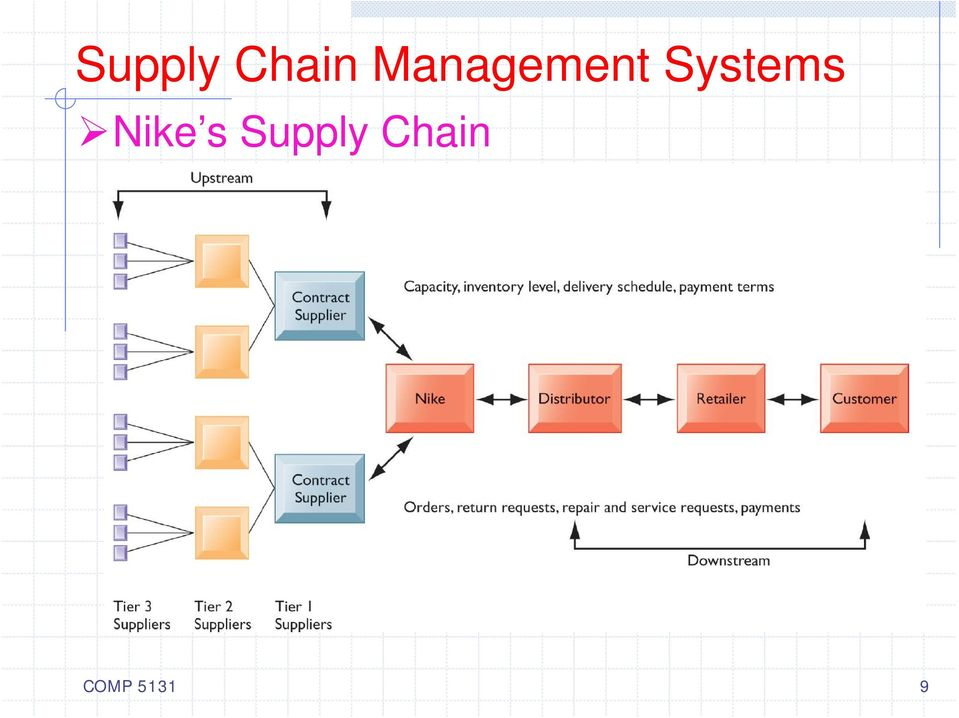 Systems Nike s