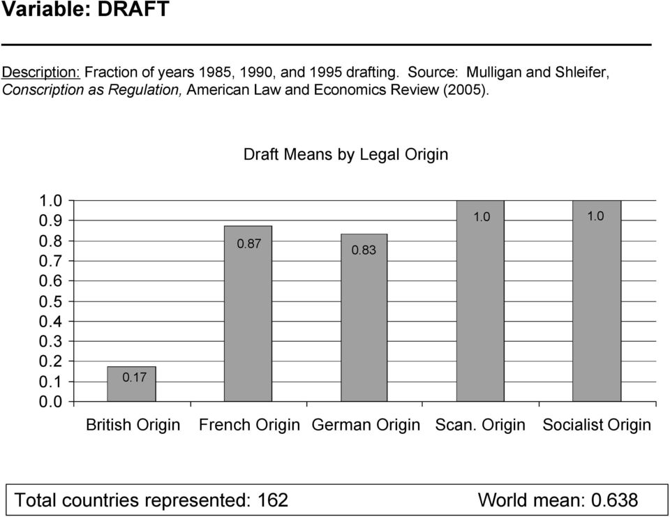 Draft Means by Legal Origin 1.0 0.9 0.8 0.7 0.6 0.5 0.4 0.3 0.2 0.1 0.0 1.0 1.0 0.87 0.83 0.