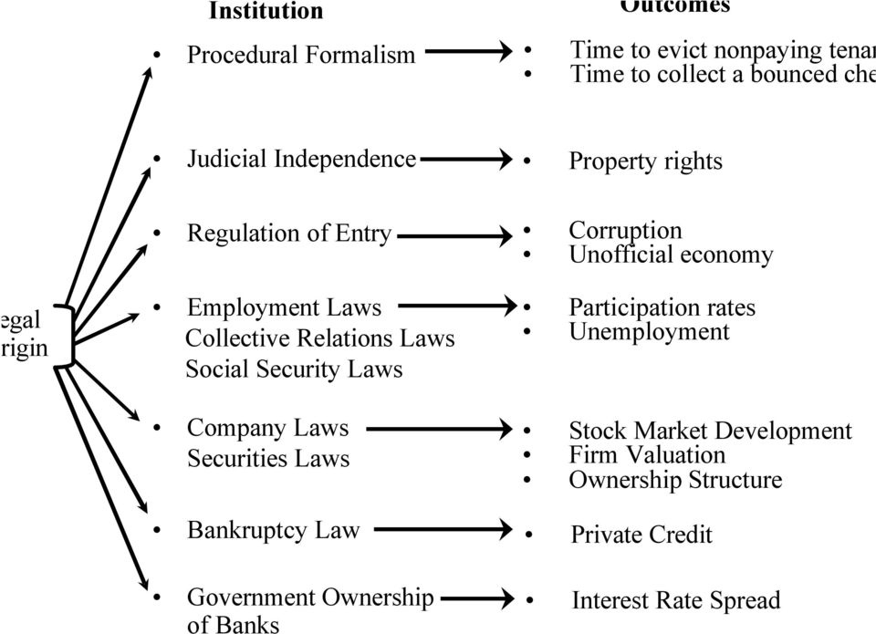 Laws Company Laws Securities Laws Bankruptcy Law Government Ownership of Banks Corruption Unofficial economy