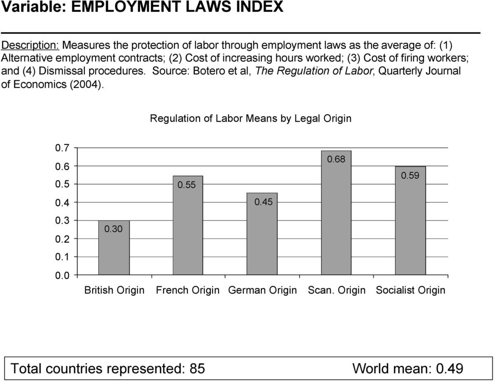 Source: Botero et al, The Regulation of Labor, Quarterly Journal of Economics (2004). Regulation of Labor Means by Legal Origin 0.7 0.6 0.