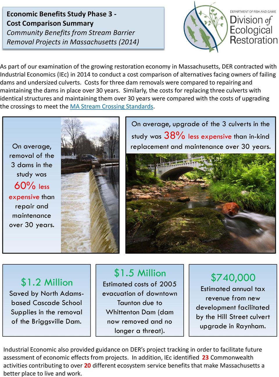 Costs for three dam removals were compared to repairing and maintaining the dams in place over 30 years.