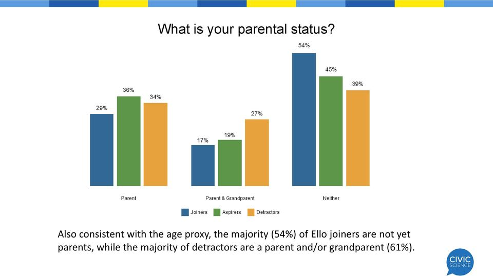 (54%) of Ello joiners are not yet parents, while