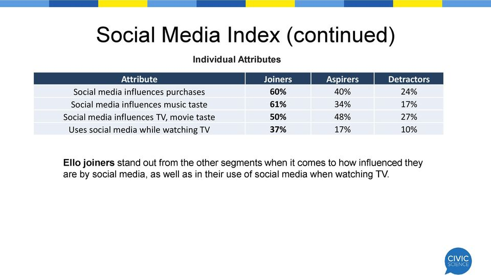 movie taste 50% 48% 27% Uses social media while watching TV 37% 17% 10% Ello joiners stand out from the other