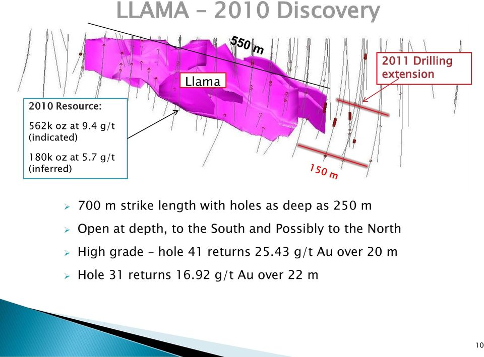 7 g/t (inferred) 700 m strike length with holes as deep as 250 m Open at depth,