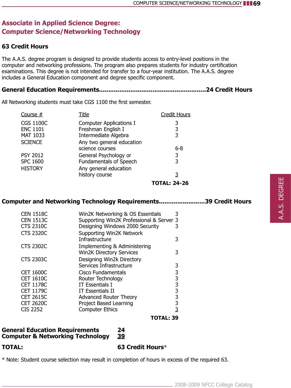 PSY 2012 General Psychology or 3 SPC 1600 Fundamentals of Speech 3 HISTORY Any general education history course 3 TOTAL: 24-26 Computer and Networking Technology Requirements.