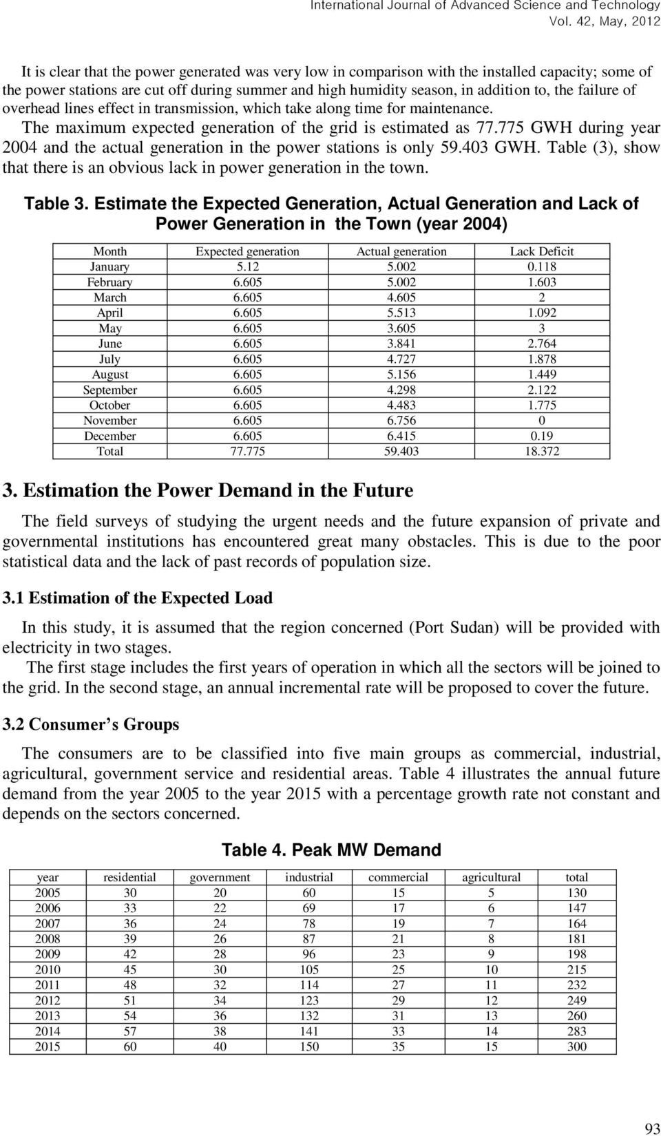 775 GWH during year 2004 and the actual generation in the power stations is only 59.403 GWH. Table (3), show that there is an obvious lack in power generation in the town. Table 3.