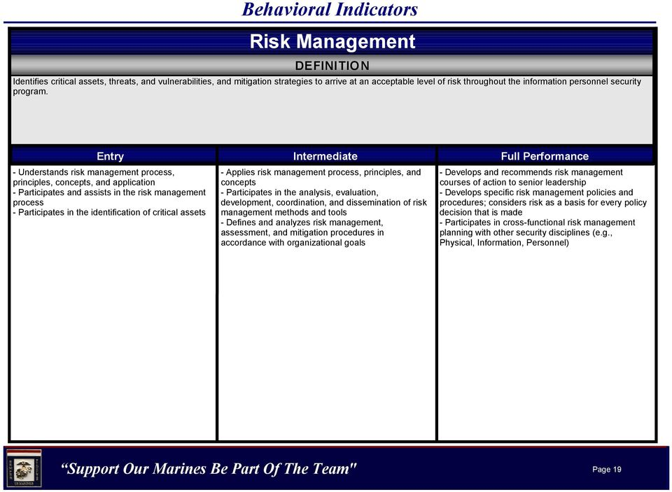 Entry Intermediate Full Performance - Understands risk management process, principles, concepts, and application - Participates and assists in the risk management process - Participates in the