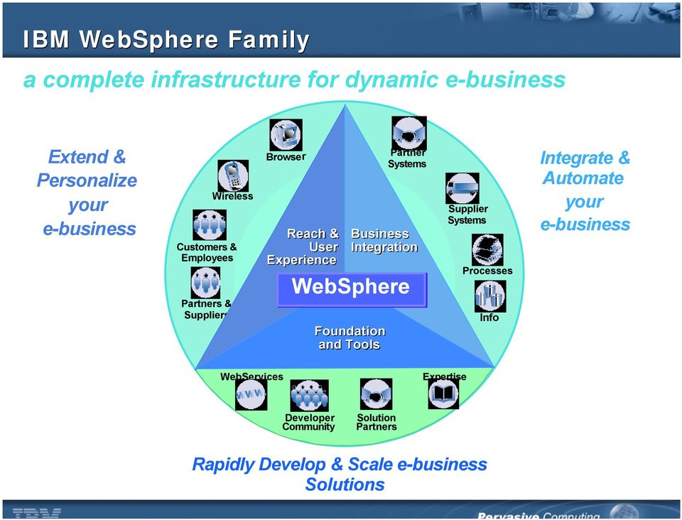 Business Integration WebSphere Foundation and Tools Supplier Systems Processes Info Integrate & Automate