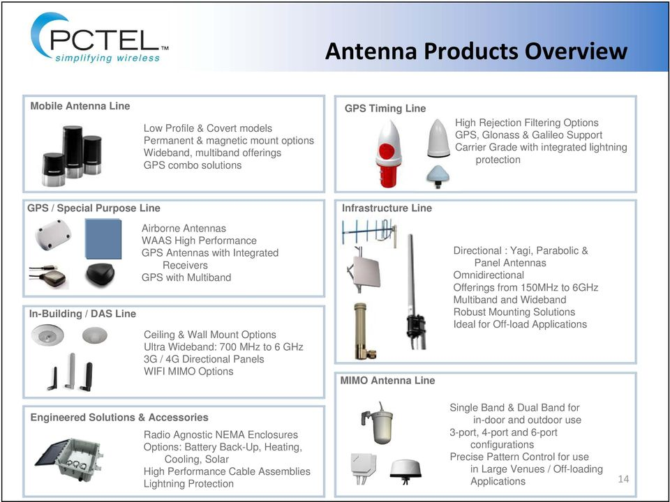 Integrated Receivers GPS with Multiband Ceiling & Wall Mount Options Ultra Wideband: 700 MHz to 6 GHz 3G / 4G Directional Panels WIFI MIMO Options Infrastructure Line MIMO Antenna Line Directional :