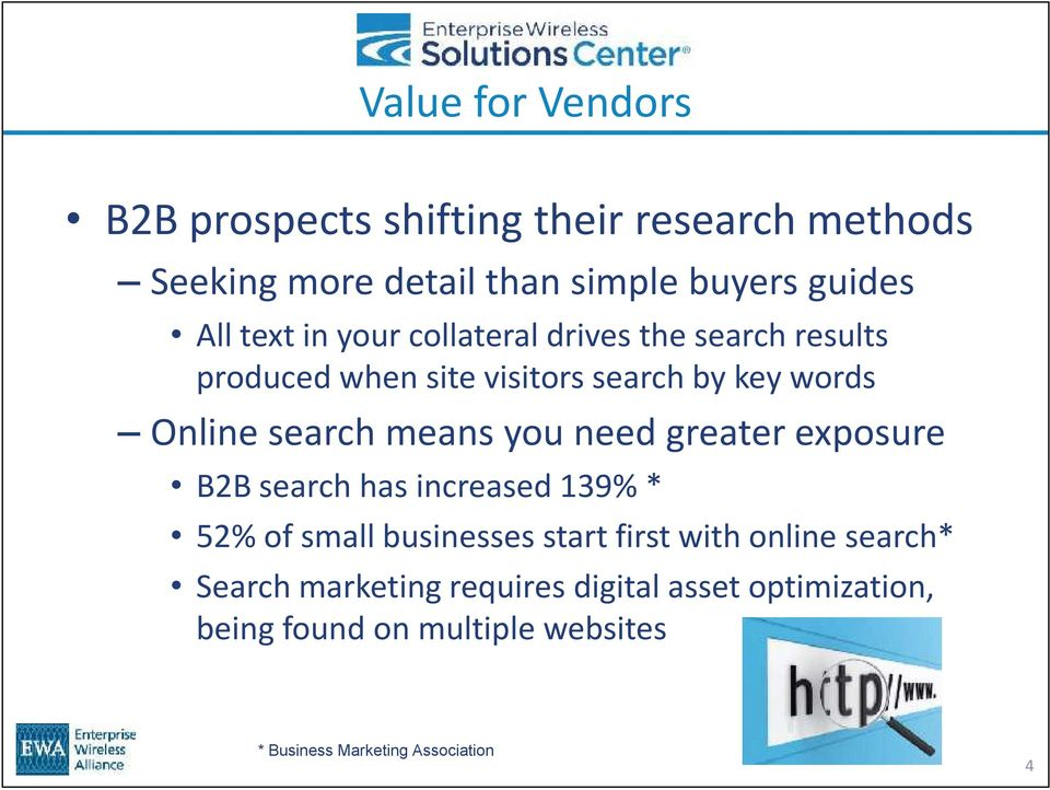 means you need greater exposure B2B search has increased 139% * 52% of small businesses start first with online