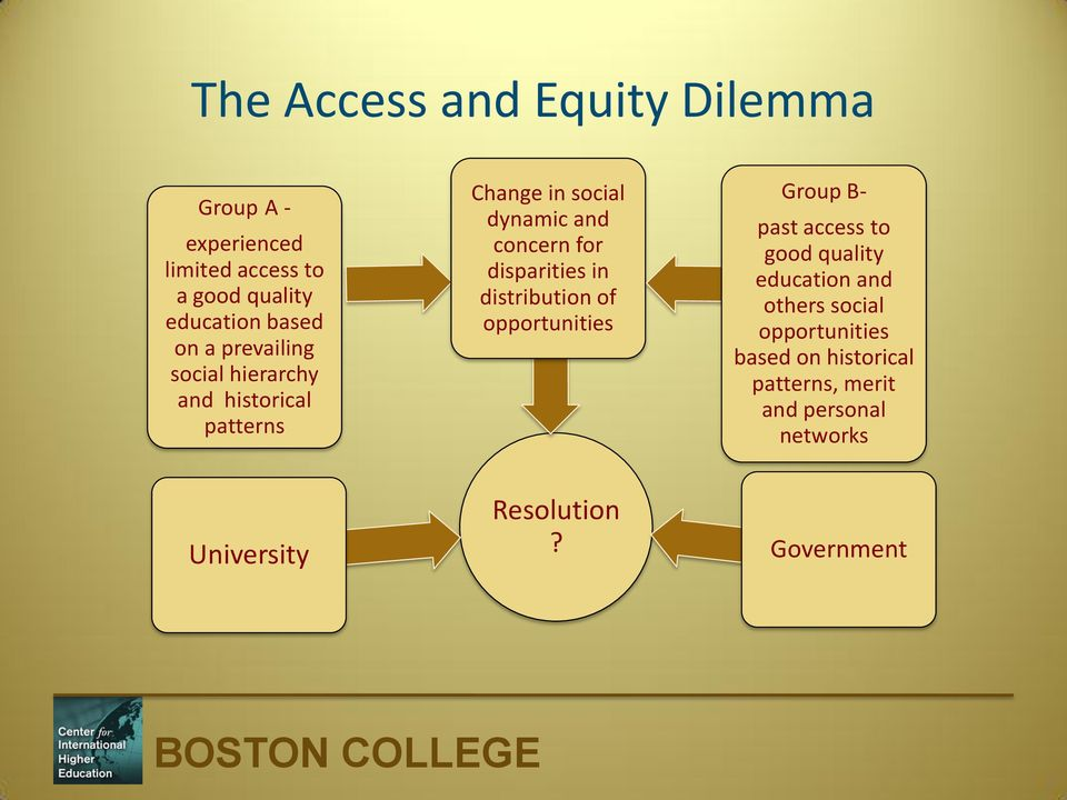 disparities in distribution of opportunities Group B- past access to good quality education and others