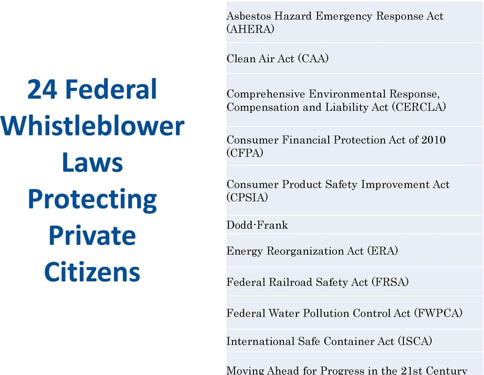 Consumer Product Safety Improvement Act (CPSIA) Dodd-Frank Energy Reorganization Act (ERA) Federal Railroad Safety Act (FRSA)