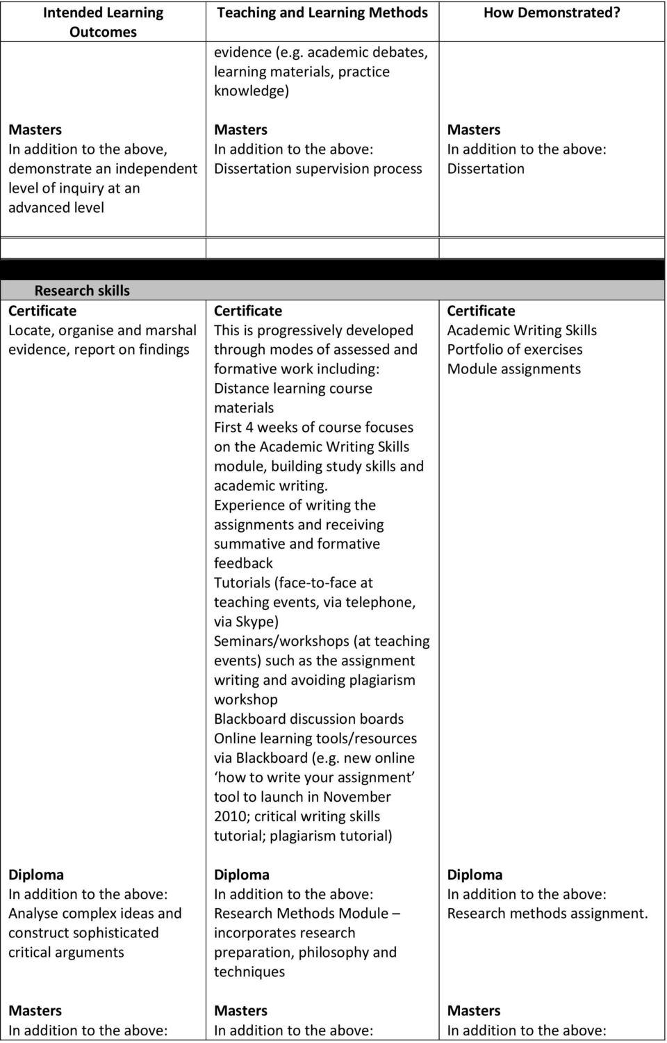 Transferable skills This is progressively developed through modes of assessed and formative work including: First 4 weeks of course focuses on the Academic Writing Skills module, building study