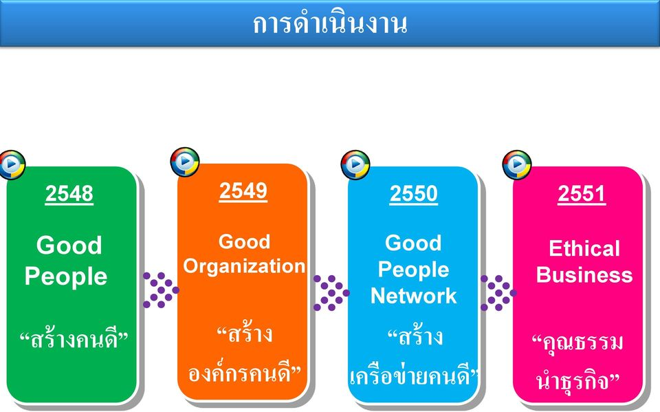 Network Ethical Business สร างคนด สร าง