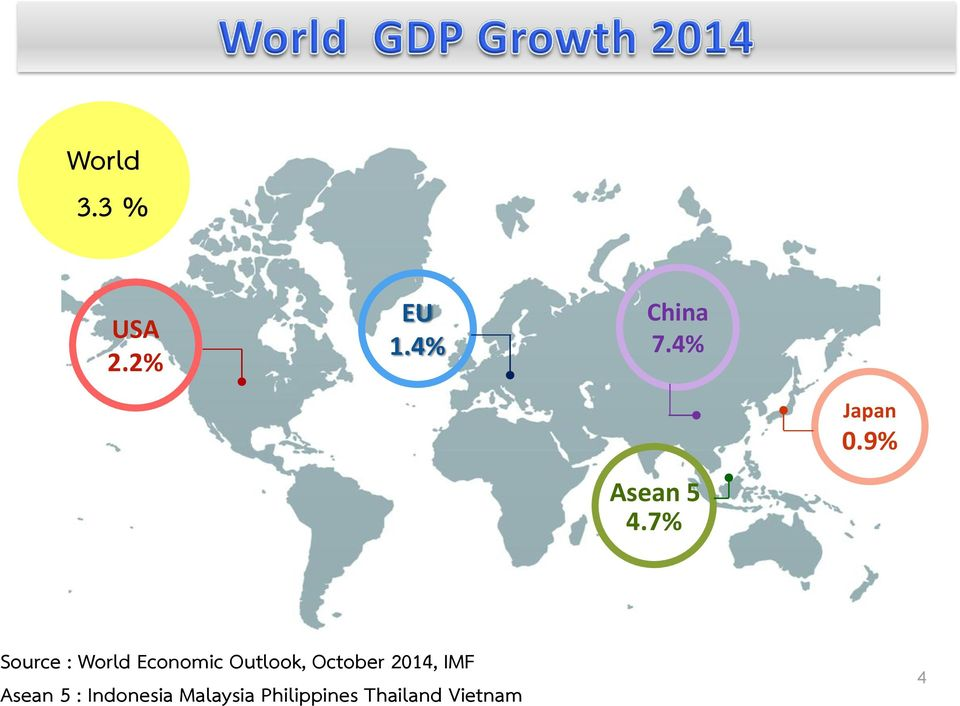 7% Source : World Economic Outlook, October