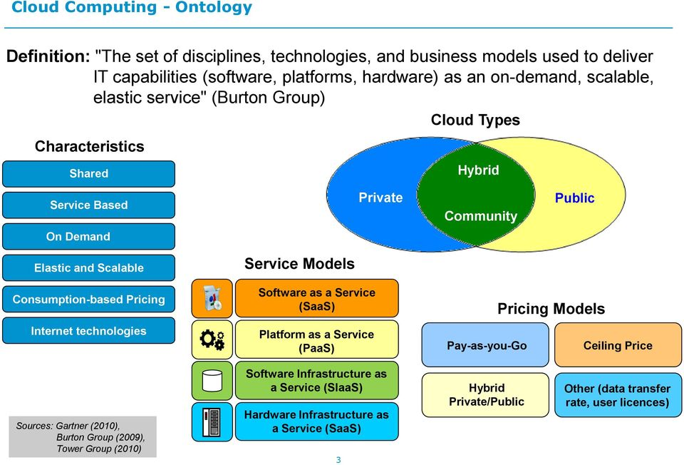 Pricing Internet technologies Service Models Software as a Service (SaaS) Platform as a Service (PaaS) Pay-as-you-Go Pricing Models Ceiling Price Sources: Gartner (2010), Burton