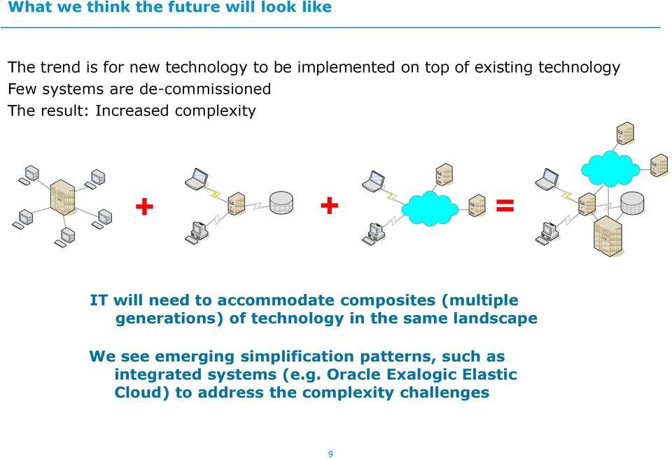 IT will need to accommodate composites (multiple generations) of technology in the same landscape We see