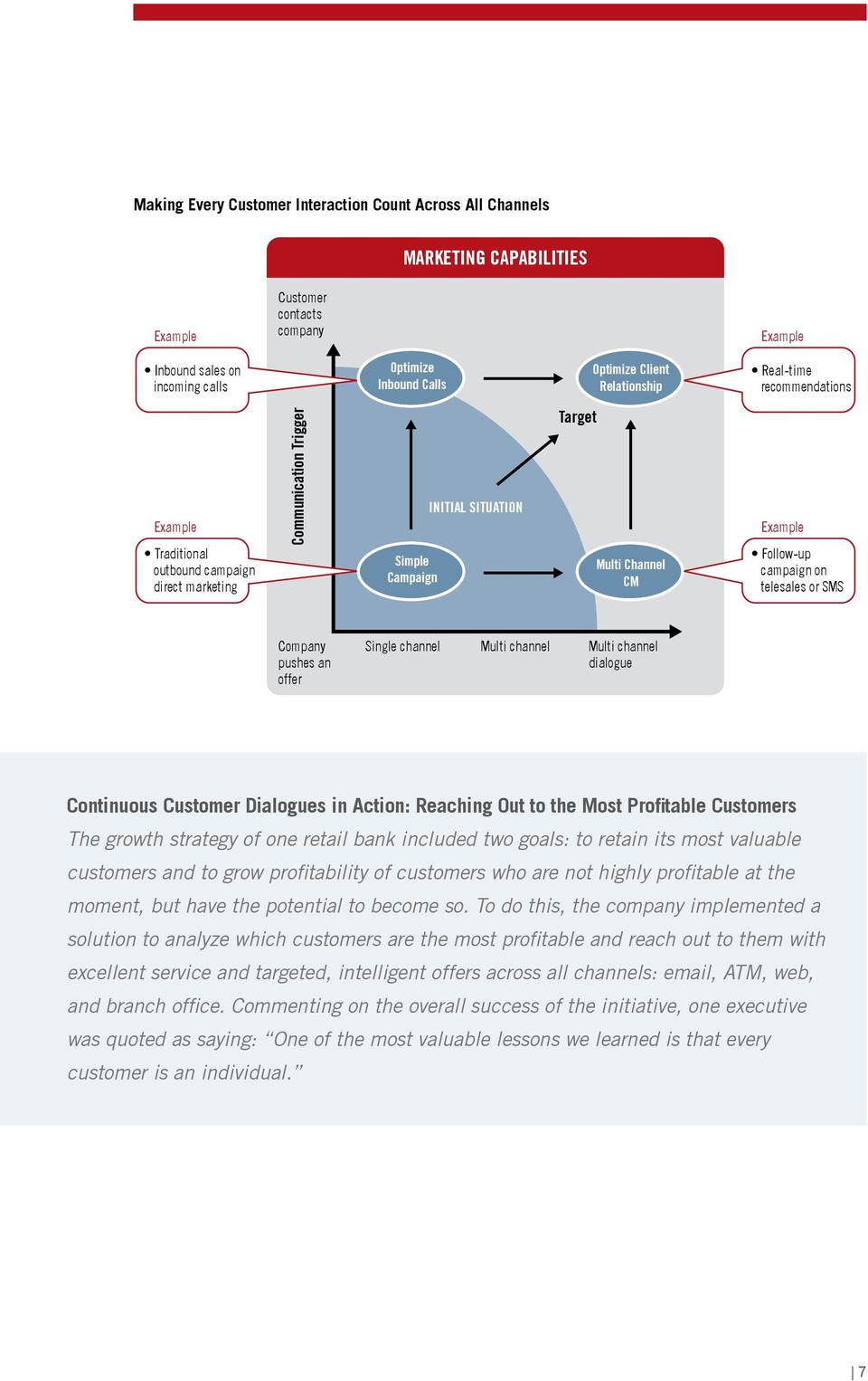 campaign on telesales or SMS Company pushes an offer Single channel Multi channel Multi channel dialogue Continuous Customer Dialogues in Action: Reaching Out to the Most Profitable Customers The