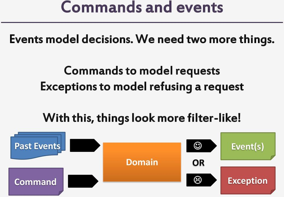 Commands to model requests Exceptions to model refusing
