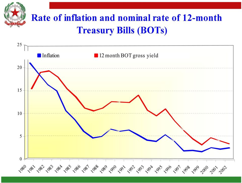 2002 25 20 15 10 5 0 Rate of inflation and nominal rate of