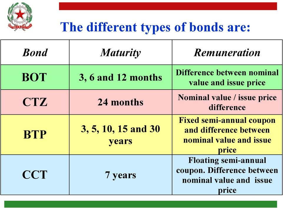 Nominal value / issue price difference Fixed semi-annual coupon and difference between nominal