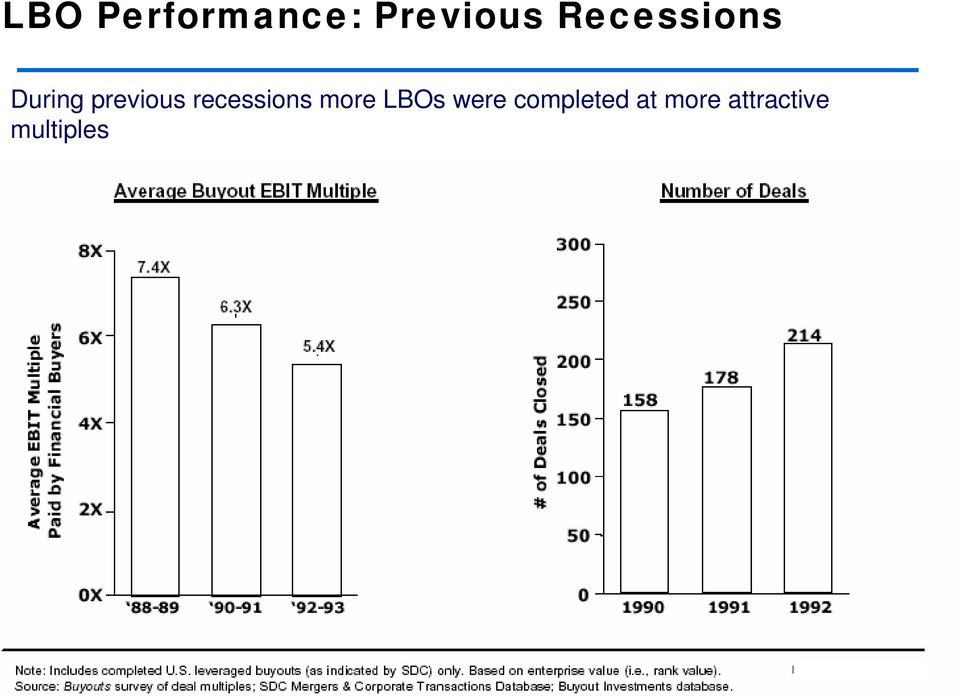 recessions more LBOs were