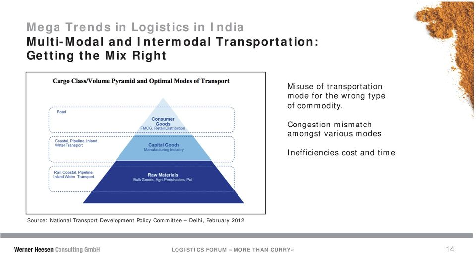 Congestion mismatch amongst various modes Inefficiencies cost and time Source: National