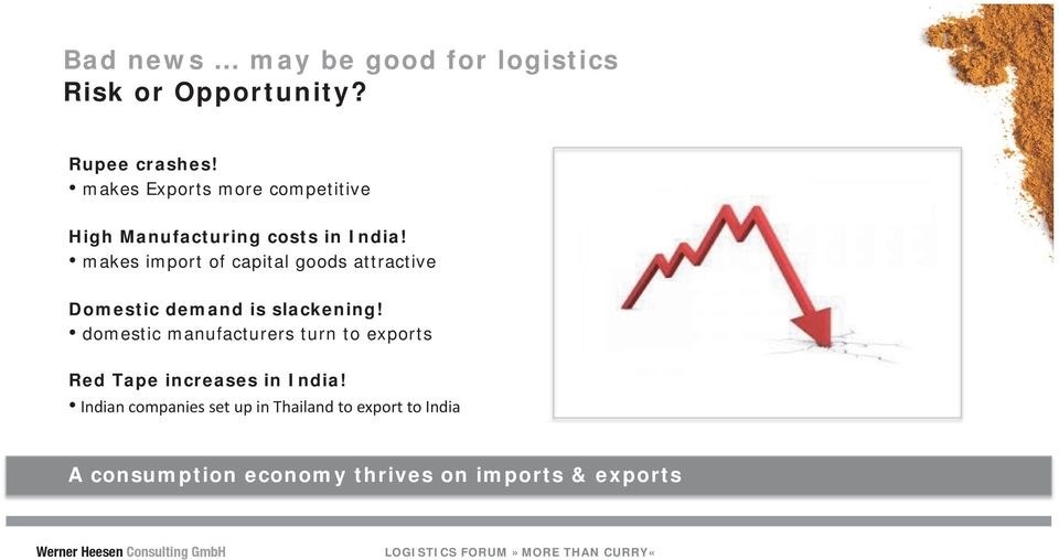 makes import of capital goods attractive Domestic demand is slackening!