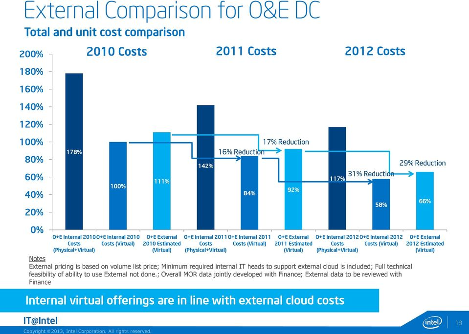 Costs (Virtual) (Physical+Virtual) O+E External 2011 Estimated (Virtual) O+E Internal 2012O+E Internal 2012 Costs Costs (Virtual) (Physical+Virtual) Notes External pricing is based on volume list
