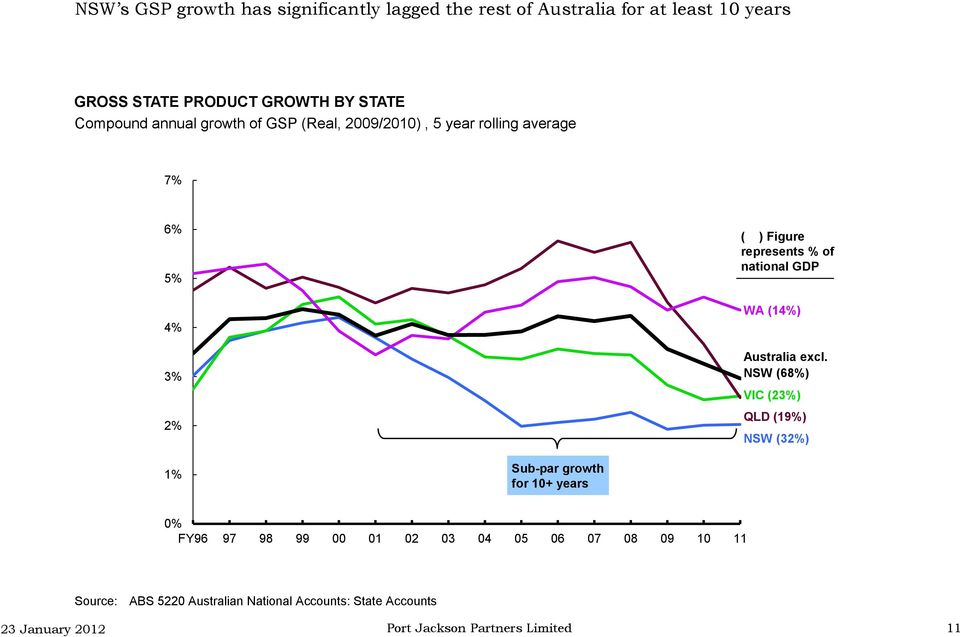represents % of national GDP WA (14%) Australia excl.