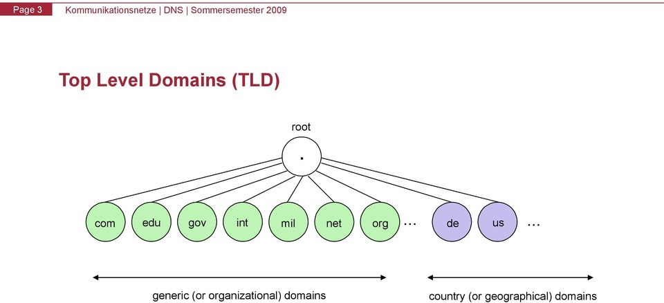 organizational) domains net org.