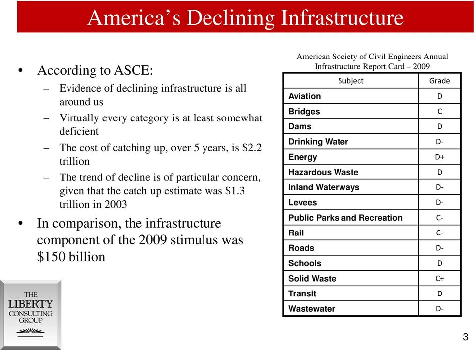 3 trillion in 2003 In comparison, the infrastructure component of the 2009 stimulus was $150 billion American Society of Civil Engineers Annual Infrastructure Report Card