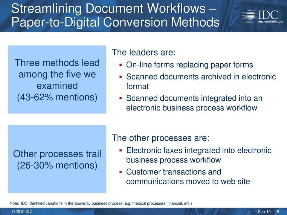 processes trail (26-30% mentions) The other processes are: Electronic faxes integrated into electronic business process workflow Customer transactions and