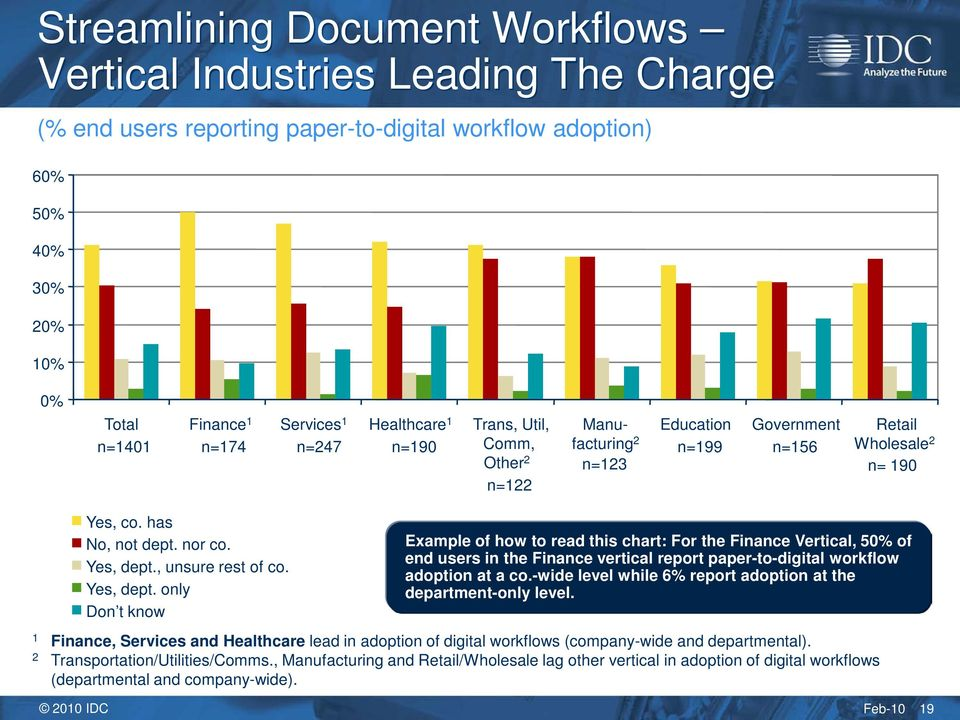 , unsure rest of co. Yes, dept. only Don t know Example of how to read this chart: For the Finance Vertical, 50% of end users in the Finance vertical report paper-to-digital workflow adoption at a co.