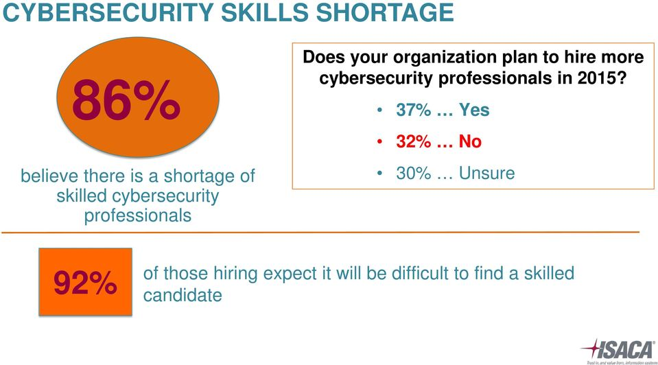 hire more cybersecurity professionals in 2015?