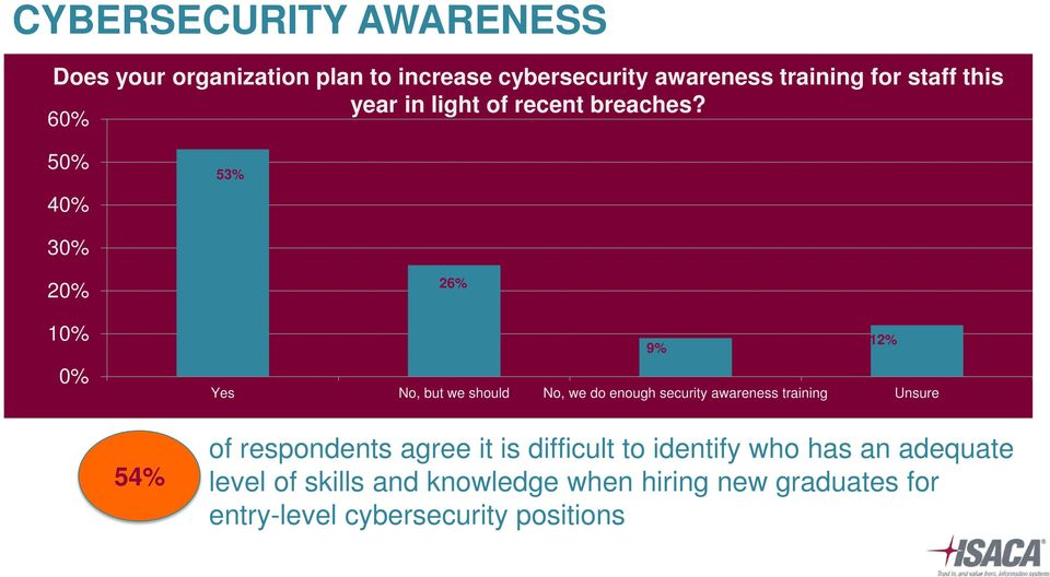 60% 50% 40% 53% 30% 20% 10% 0% 26% 9% 12% Yes No, but we should No, we do enough security awareness