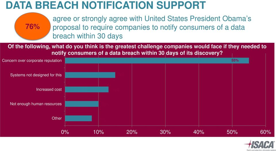 companies would face if they needed to notify consumers of a data breach within 30 days of its discovery?