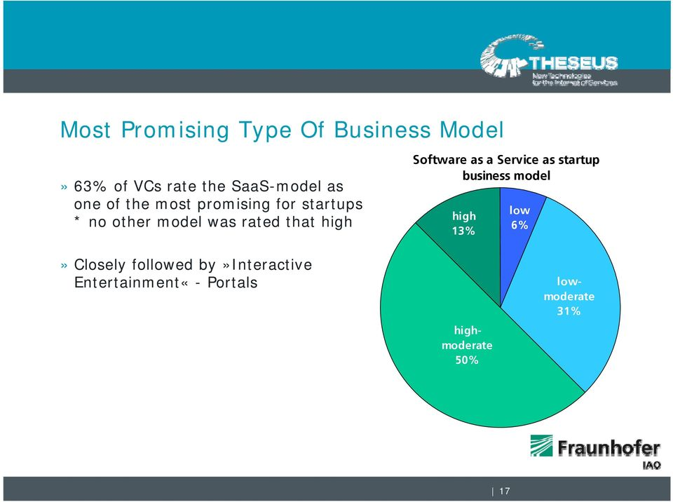 Software as a Service as startup business model high 13% low 6%» Closely