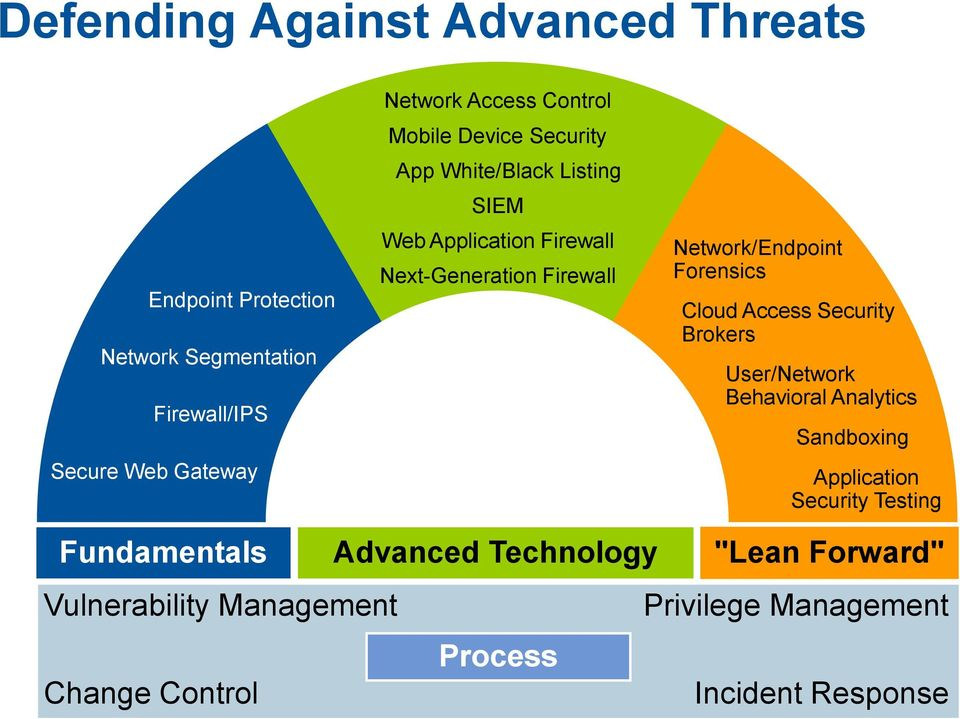 Network/Endpoint Forensics Cloud Access Security Brokers User/Network Behavioral Analytics Sandboxing Application Security