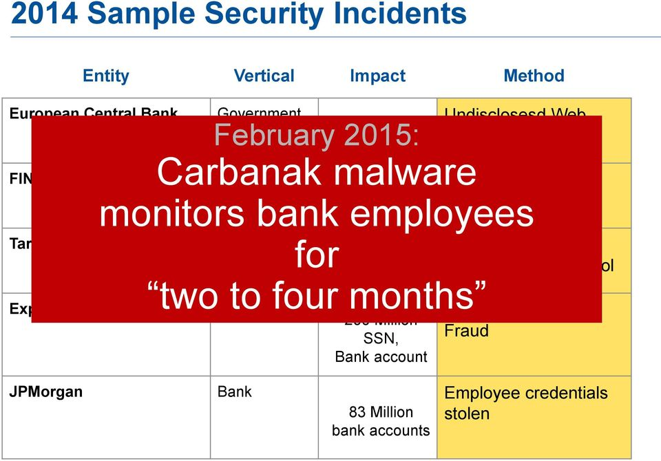 monitors bank organizations employees Retail for 45 Million Credit cards two to four months Spear Phishing + email credentials
