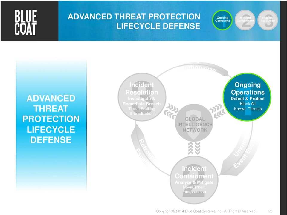Remediate Breach Threat Profiling & Eradication GLOBAL INTELLIGENCE NETWORK 1Ongoing Operations