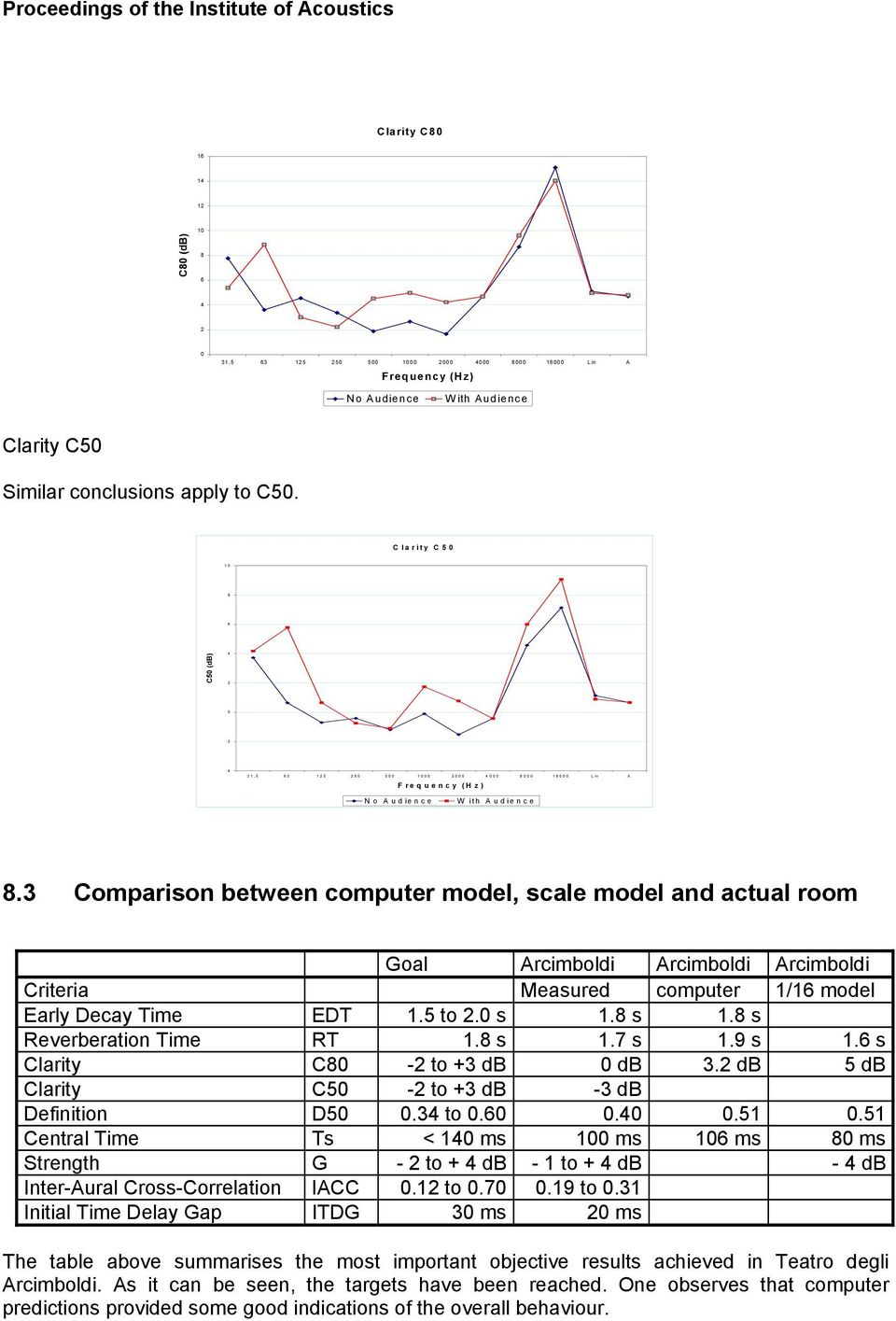3 Comparison between computer model, scale model and actual room Goal Arcimboldi Arcimboldi Arcimboldi Criteria Measured computer 1/16 model Early Decay Time EDT 1.5 to 2.0 s 1.8 s 1.
